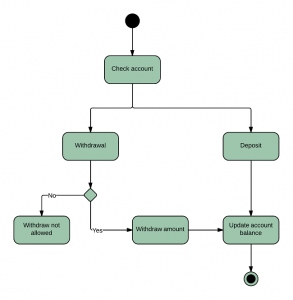 activity-diagram-for-banking-system-UML-650x665