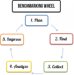 benchmarking-wheel