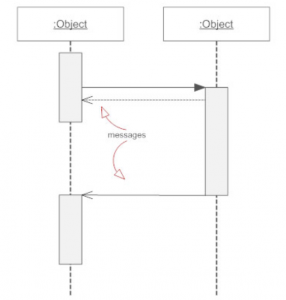 Activity Diagram and Sequence Diagram - COEPD - Center of ...